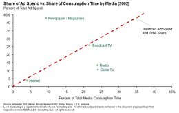 share of advertisement spend vs. share of consumption time by media in 2002