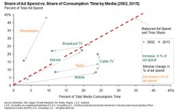 share of advertising spend vs. share of consumption time by media in 2002 and 2015
